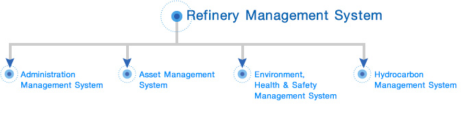 Refinery Management System